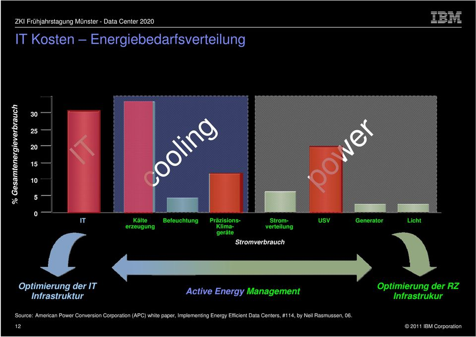 Optimierung der IT Infrastruktur Active Energy Management Optimierung der RZ Infrastrukur Source: American