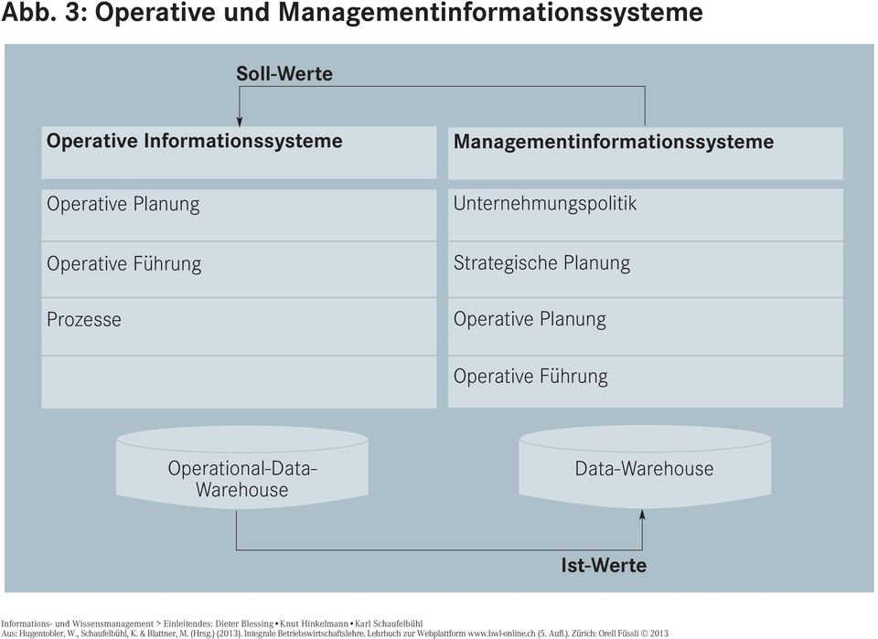Strategische Planung Operative Planung Operative Führung Operational-Data- Warehouse Data-Warehouse