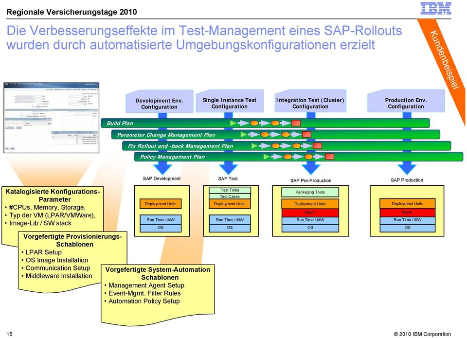 Configuration Build Plan Parameter Change Management Plan Fix Rollout and -back Management Plan Policy Management Plan SAP Development SAP Test SAP Pre-Production SAP Production Katalogisierte
