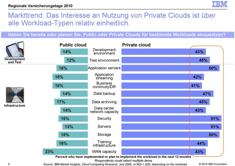 Development and Test Public cloud 14% Development environment 16% Application servers 18% 18% Application streaming Business continuity/dr 14% Data backup Private cloud 43% 12% Test environment 45%