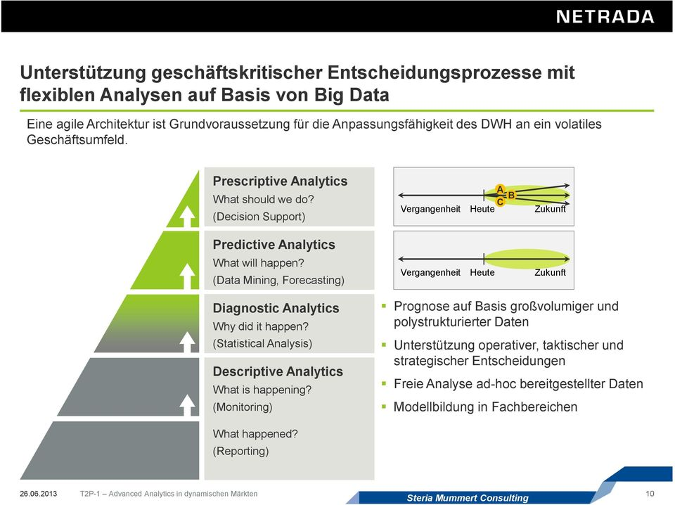 (Data Mining, Forecasting) A C B Vergangenheit Heute Vergangenheit Heute Zukunft Zukunft Diagnostic Analytics Why did it happen?