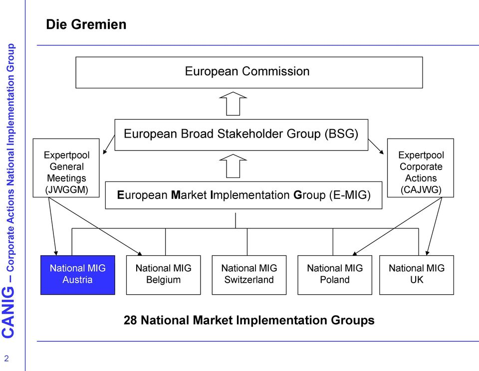 Implementation Group (E-MIG) Belgium Switzerland Poland 28 National