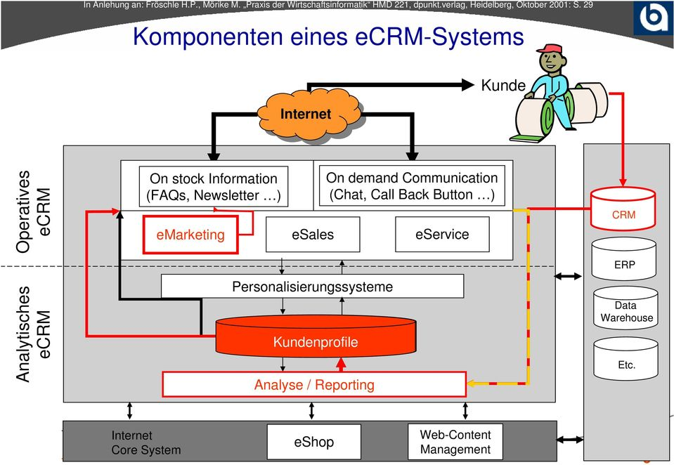 29 Komponenten eines ecrm-systems Internet Internet Kunde Operatives ecrm Analytisches ecrm On stock Information