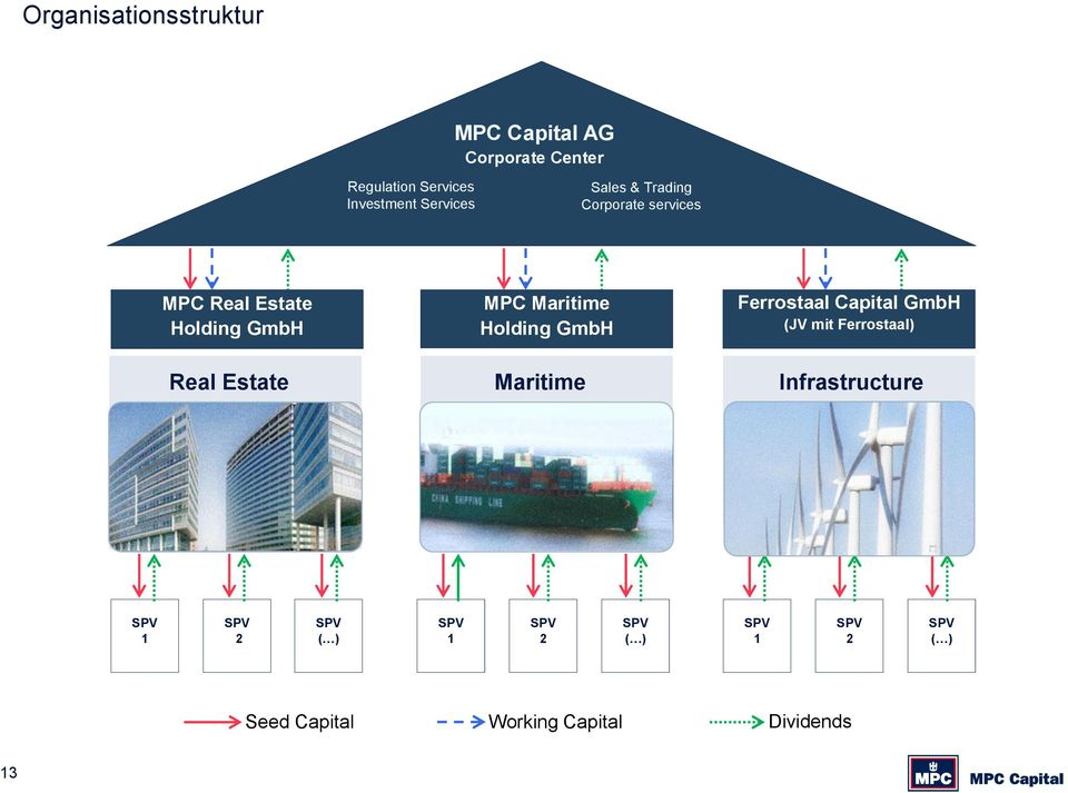 GmbH Real Estate MPC Maritime Holding GmbH Maritime Ferrostaal Capital GmbH (JV
