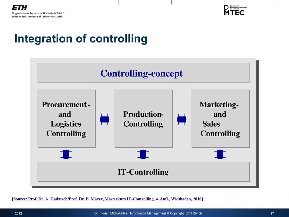 Controlling Marketing - and und Sales Vertriebs - Controlling IT -