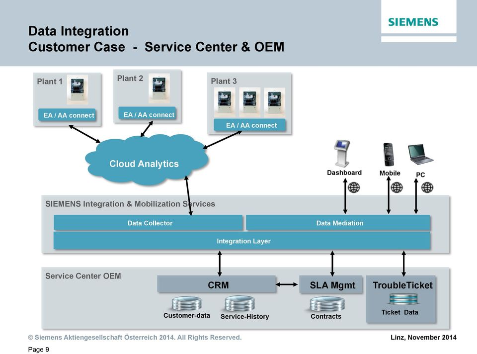 Data Mediation Integration Layer Service Center OEM CRM SLA Mgmt TroubleTicket Customer-data Service-History