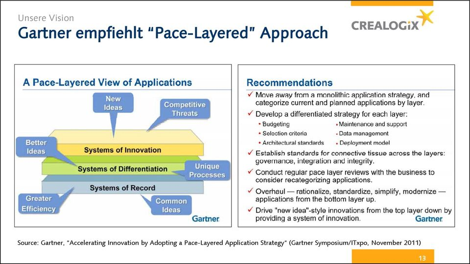 Innovation by Adopting a Pace-Layered