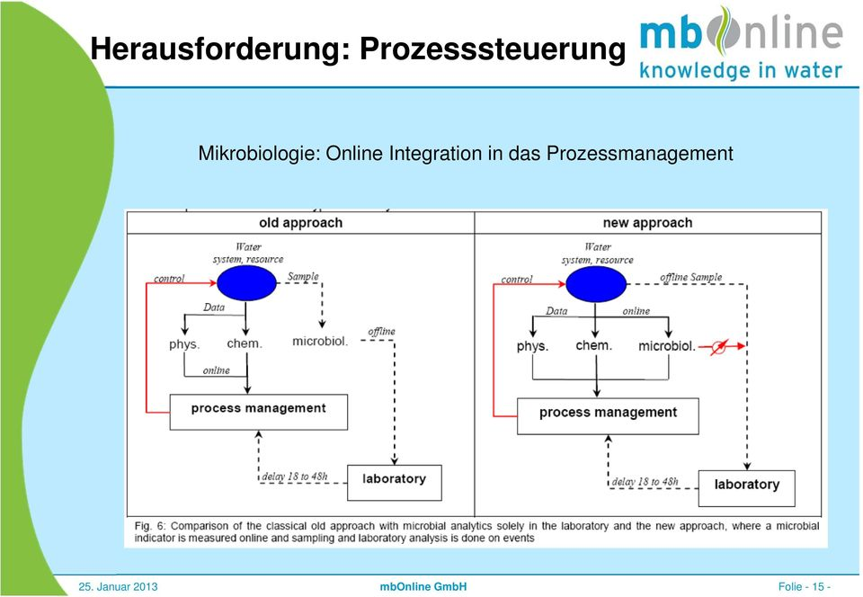 Online Integration in das
