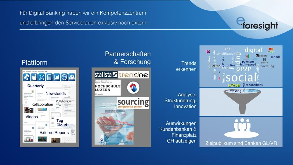 Newsfeeds Kollaboration Kollaboration Analyse, Strukturierung, Innovation Videos Tag