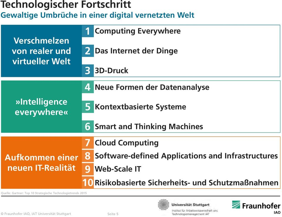 6 7 8 9 10 Computing Everywhere Das Internet der Dinge 3D-Druck Neue Formen der Datenanalyse Kontextbasierte Systeme Smart and