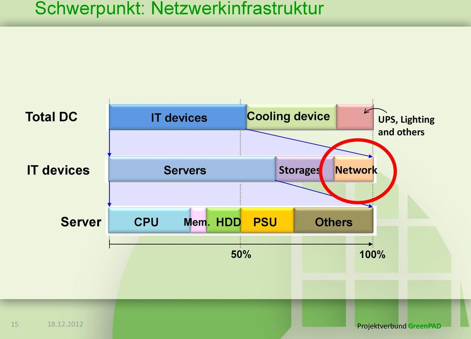 others IT devices Servers Storages Network