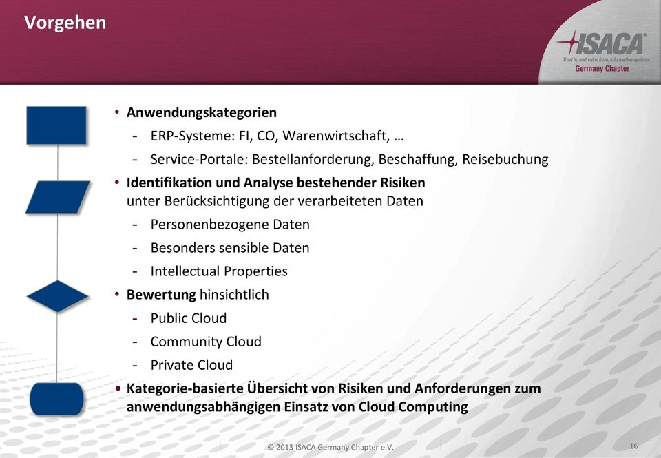 - Besonders sensible Daten - Intellectual Properties Bewertung hinsichtlich - Public Cloud - Community Cloud - Private Cloud
