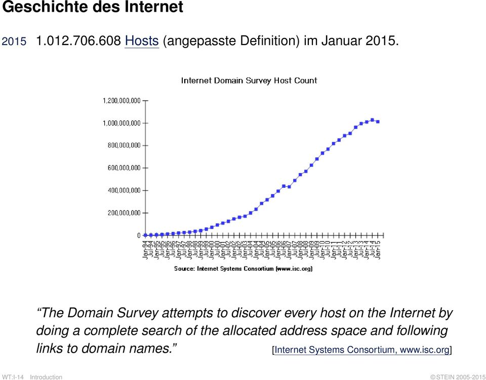 The Domain Survey attempts to discover every host on the Internet by doing a