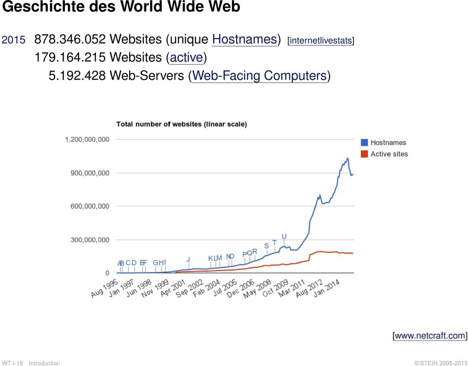 164.215 Websites (active) 5.192.