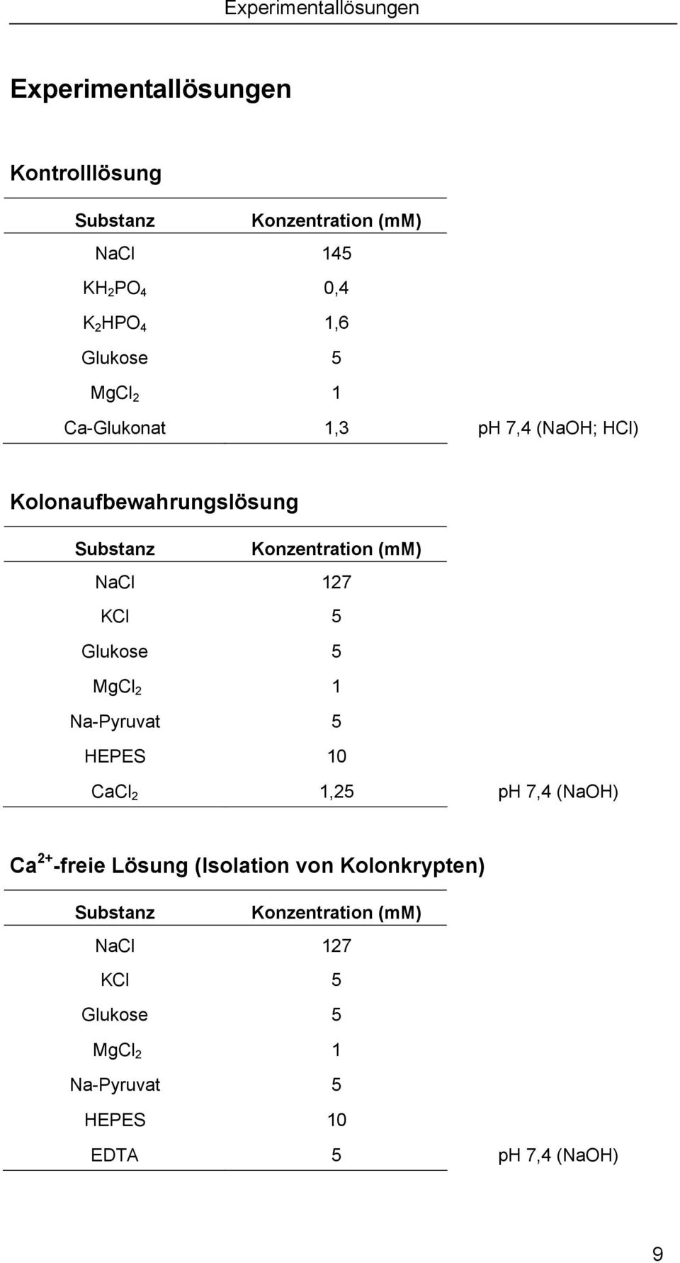 NaCl 127 KCl 5 Glukose 5 MgCl 2 1 Na-Pyruvat 5 HEPES 10 CaCl 2 1,25 ph 7,4 (NaOH) Ca 2+ -freie Lösung (Isolation von