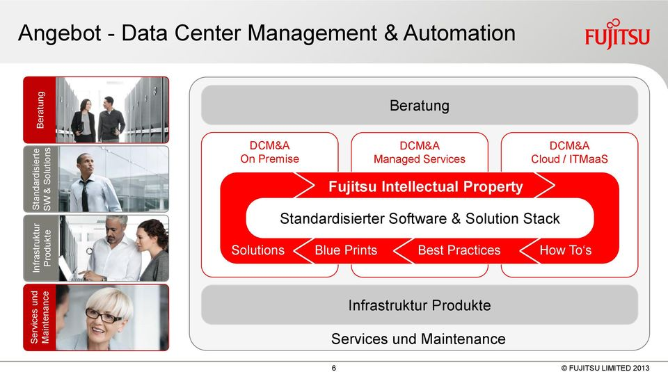 ITMaaS Fujitsu Intellectual Property Standardisierter Software & Solution Stack Solutions Blue