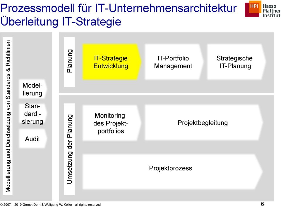 IT-Strategie Entwicklung Monitoring des Projektportfolios IT-Portfolio Management Projektprozess