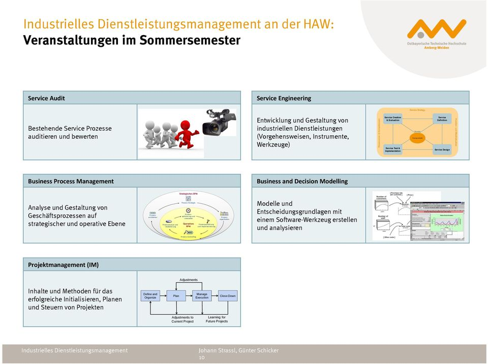 Entwicklung und Gestaltung von industriellen Dienstleistungen (Vorgehensweisen, Instrumente, Werkzeuge) Ressourcen & Kompetenzen Service Creation & Evaluation Service Test & Implementation Kunde