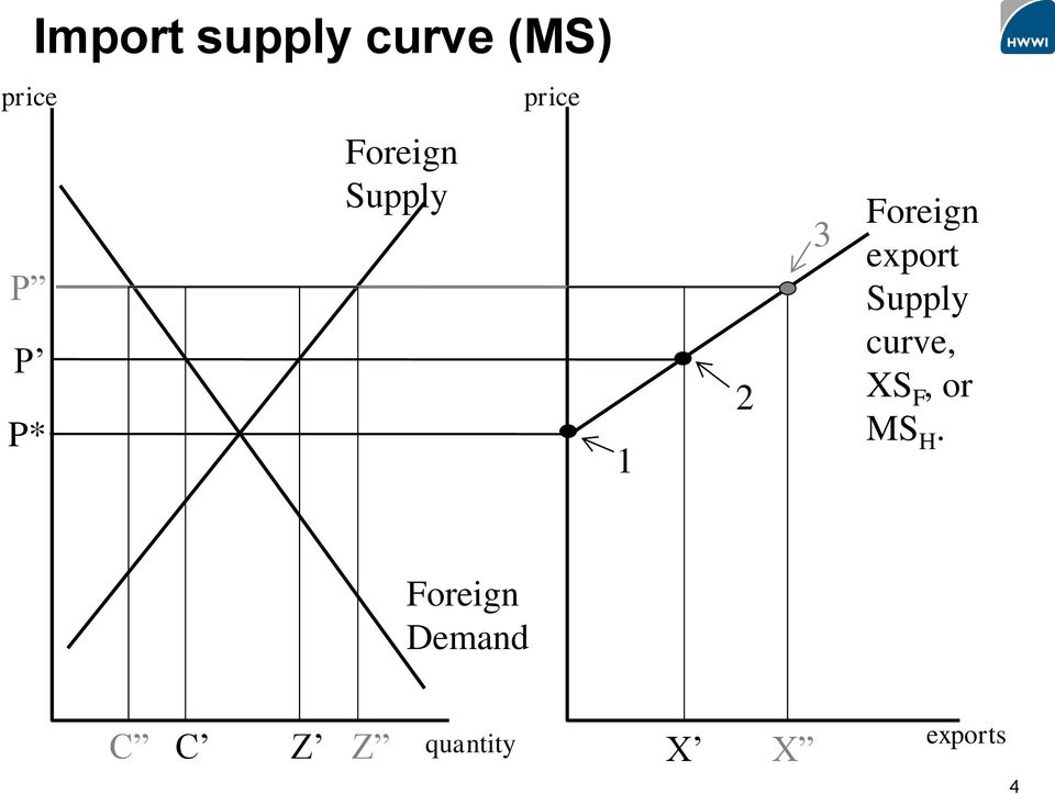 export Supply curve, XS F, or MS H.