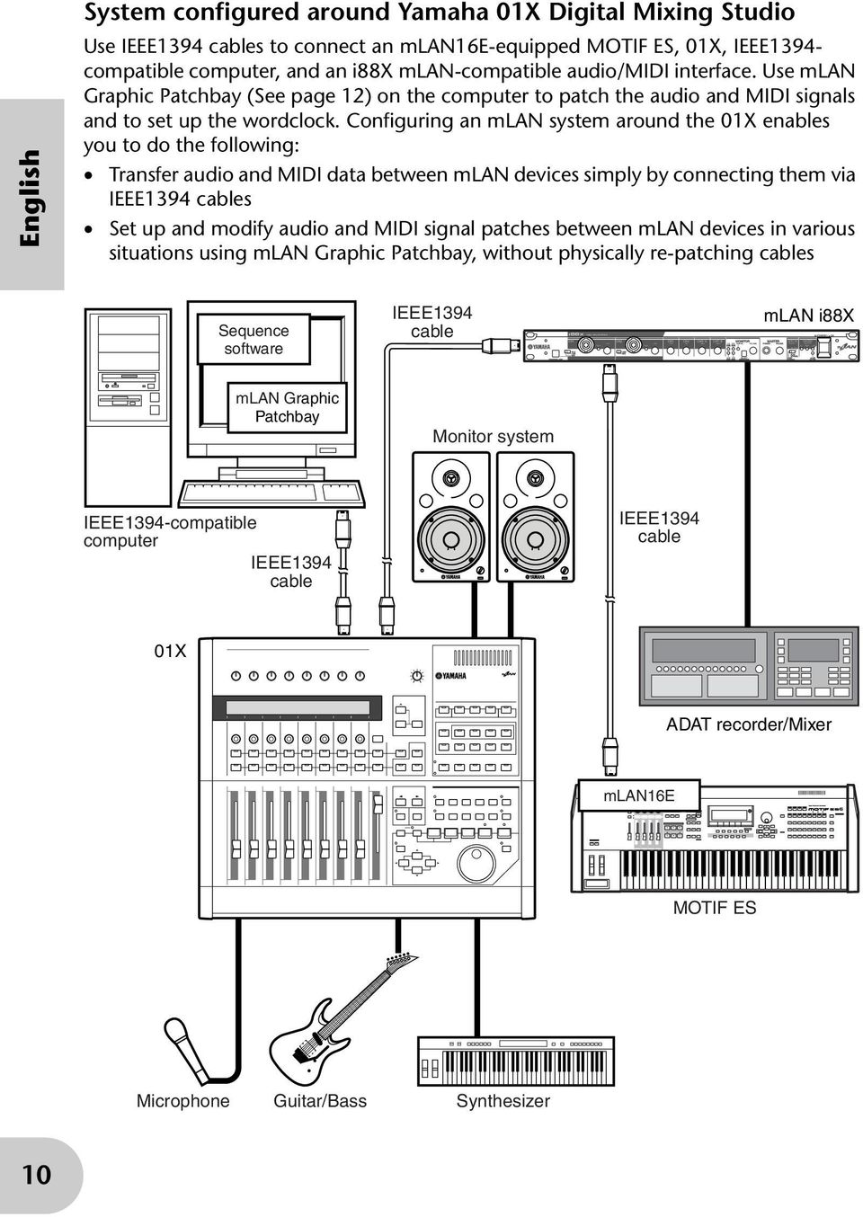 Configuring an mlan system around the 01X enables you to do the following: Transfer audio and MIDI data between mlan devices simply by connecting them via IEEE1394 cables Set up and modify audio and