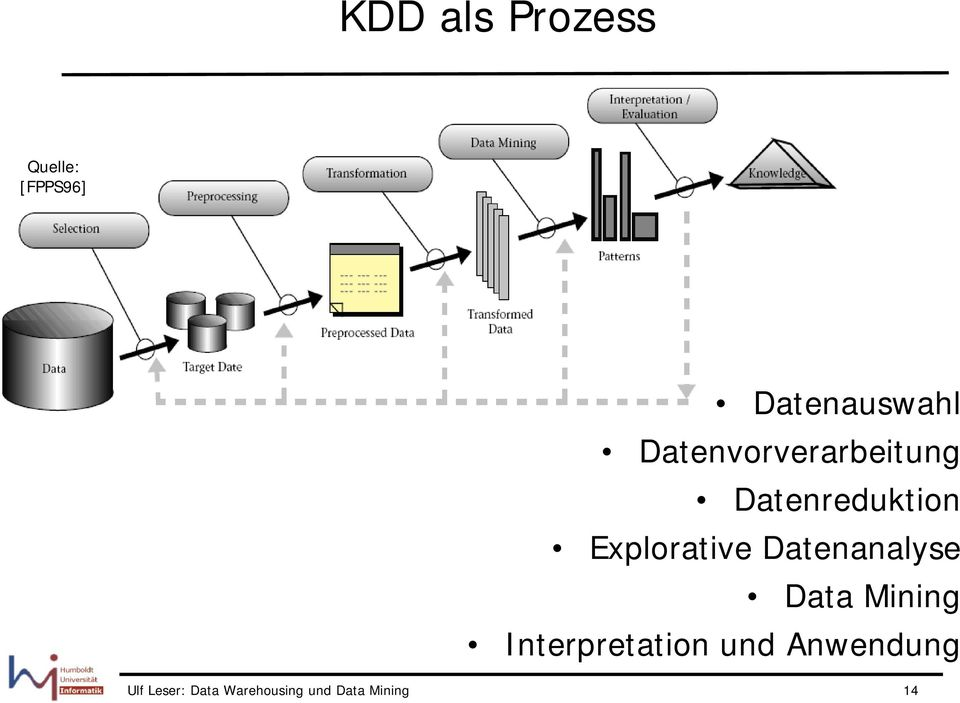 Datenanalyse Data Mining Interpretation und