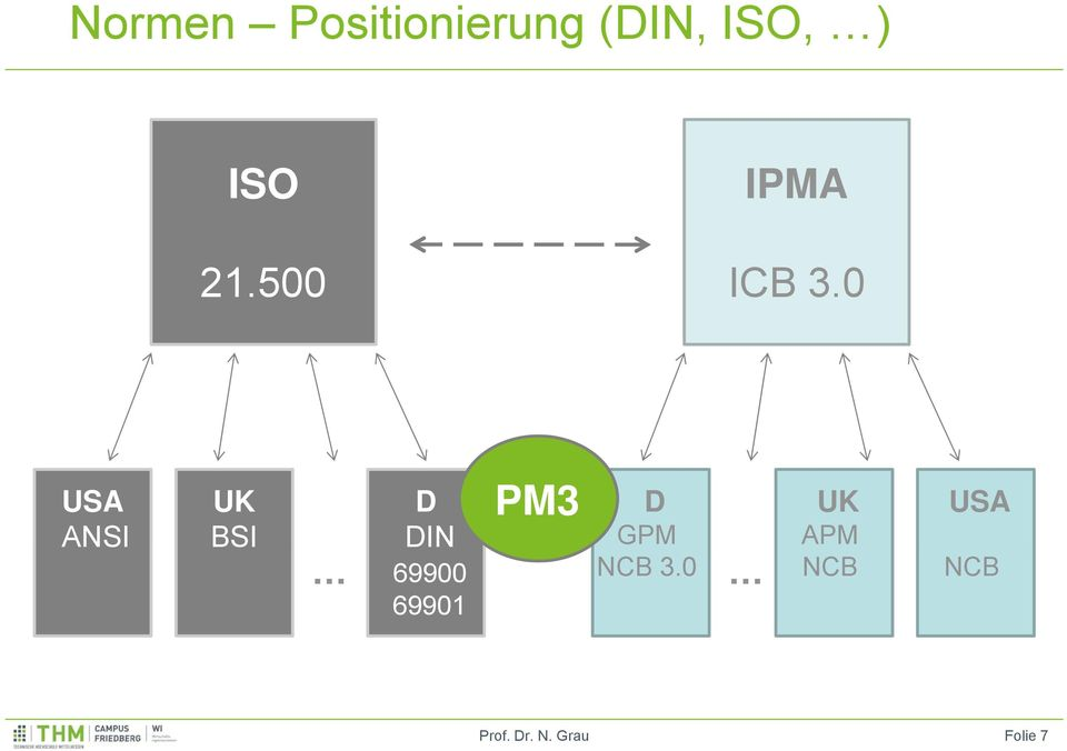 0 USA ANSI UK BSI PM3 D DIN D GPM UK
