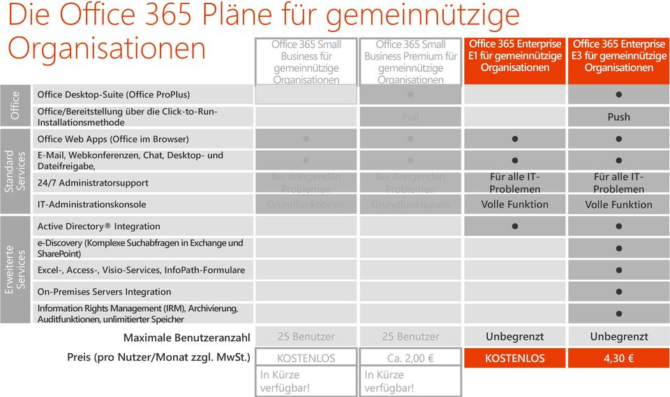 Office/Bereitstellung über die Click-to-Run- Installationsmethode Pull Push Office Web Apps (Office im Browser) E-Mail, Webkonferenzen, Chat, Desktop- und Dateifreigabe, 24/7 Administratorsupport