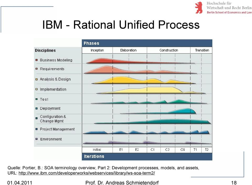models, and assets, URL: http://www.ibm.