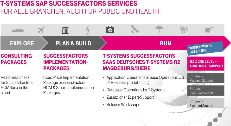 Package SuccessFactors HCM & Smart Implementation Packages Application Operations & Base Operations OS (4 Releases pro Jahr incl.