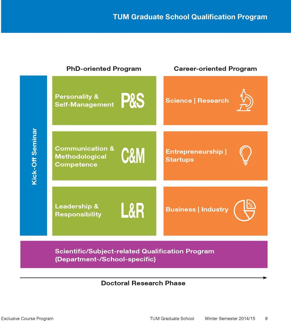 Startups Leadership & Responsibility Business Industry Scientific/Subject-related Qualification Program