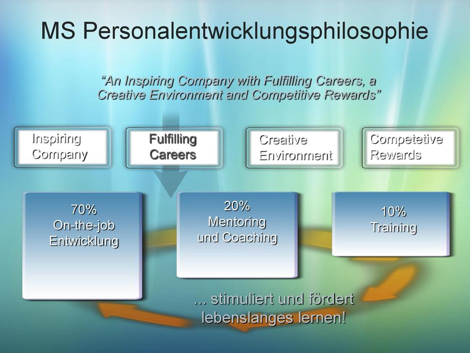 Fulfilling Careers Creative Environment Competetive Rewards 70% On-the-job