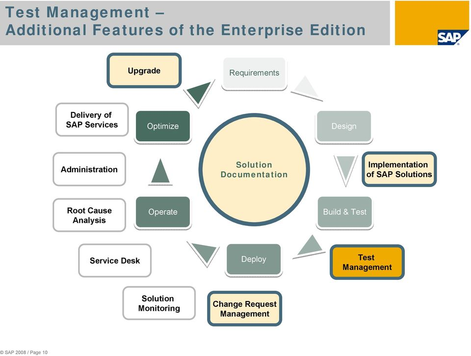 Documentation Implementation of SAP s Root Cause Analysis Operate
