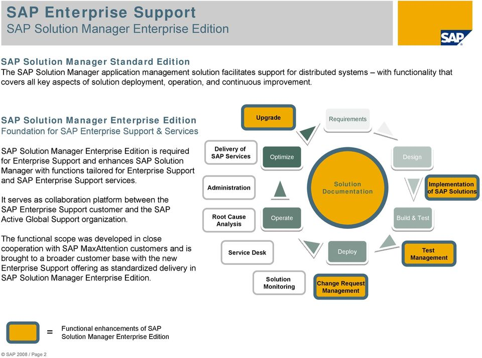 SAP Manager Enterprise Edition Foundation for SAP Enterprise Support & Services Upgrade Requirements SAP Manager Enterprise Edition is required for Enterprise Support and enhances SAP Manager SAP