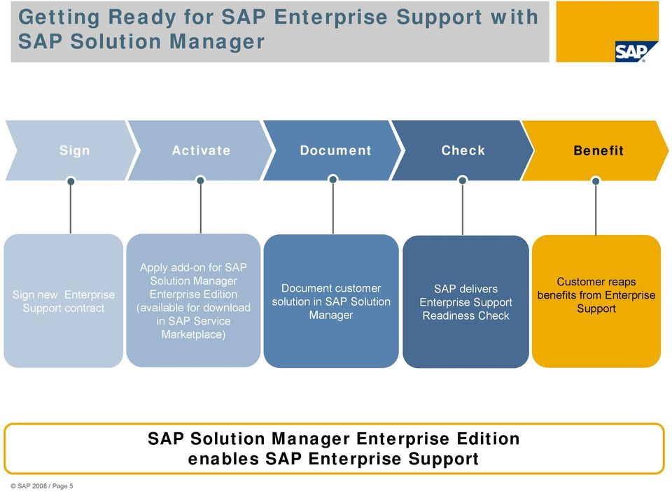 Service Marketplace) Document customer solution in SAP Manager SAP delivers Enterprise Support Readiness Check