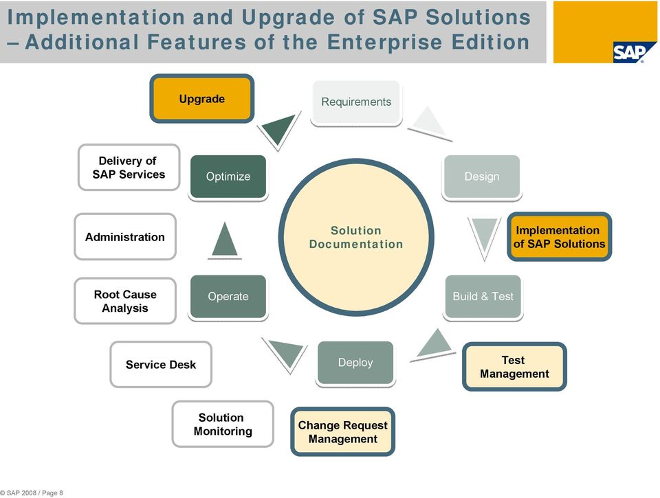 Administration Documentation Implementation of SAP s Root Cause Analysis