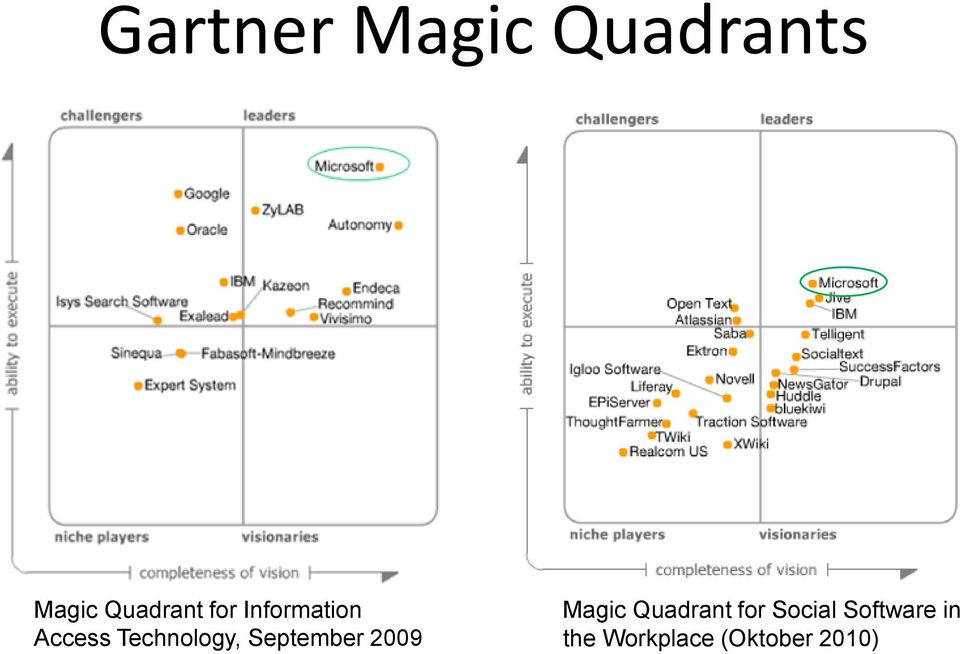 September 2009 Magic Quadrant for