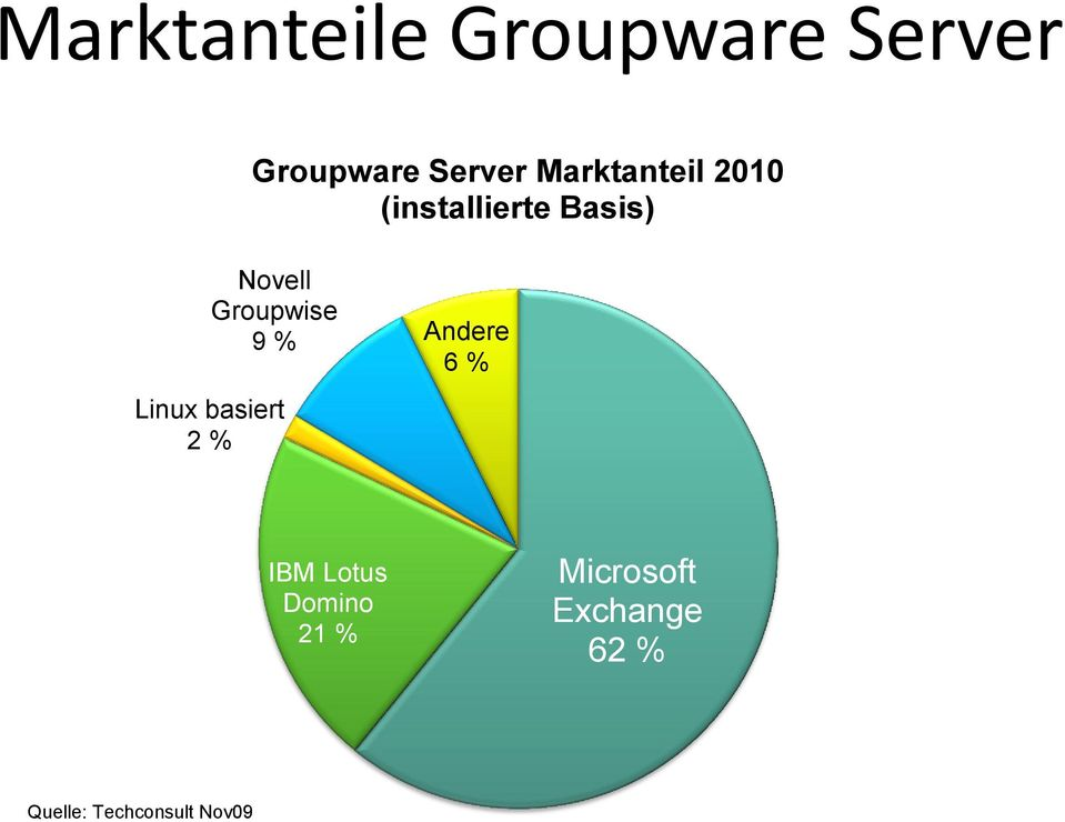 Basis) Novell Groupwise 9 % Andere 6 % IBM Lotus