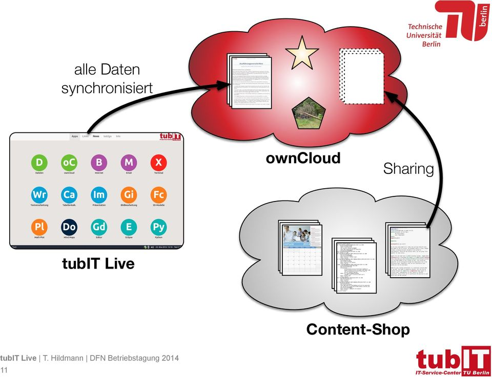 owncloud Sharing