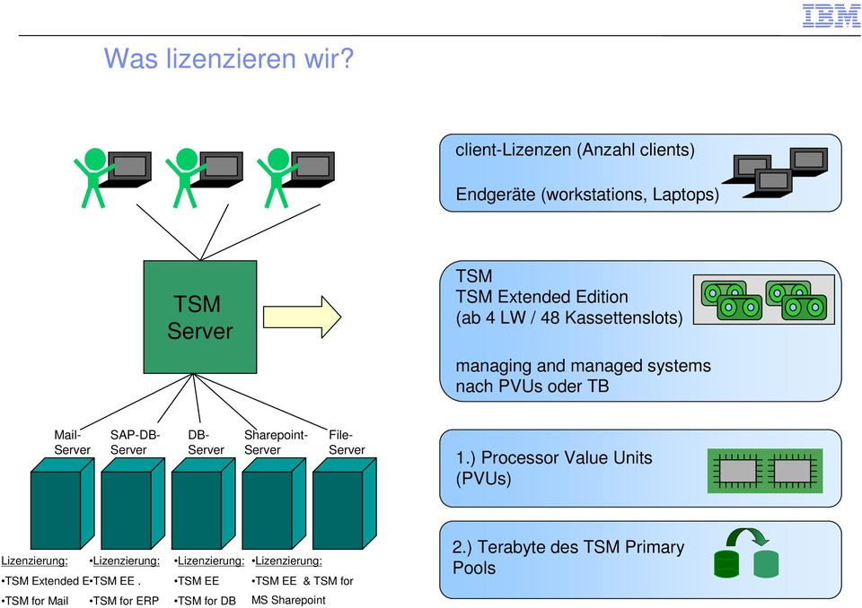 Kassettenslots) managing and managed systems nach PVUs oder TB Mail- Server SAP-DB- Server DB- Server Sharepoint- Server