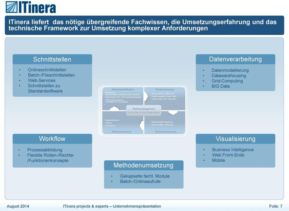 Projekten an Grid-Computing BIG Data Workflow Prozessabbildung Flexible Rollen-/Rechte- /Funktionenkonzepte Methodenumsetzung Visualisierung Business Intelligence ITinera strebt