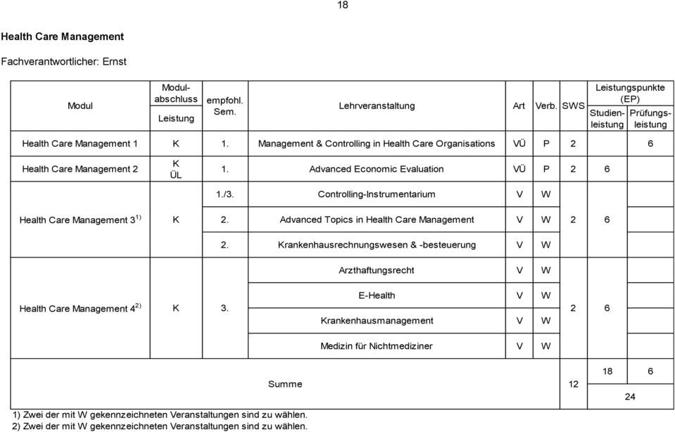 Controlling-Instrumentarium V W Health Care Management 3 1) 2. Advanced Topics in Health Care Management V W 2 2.