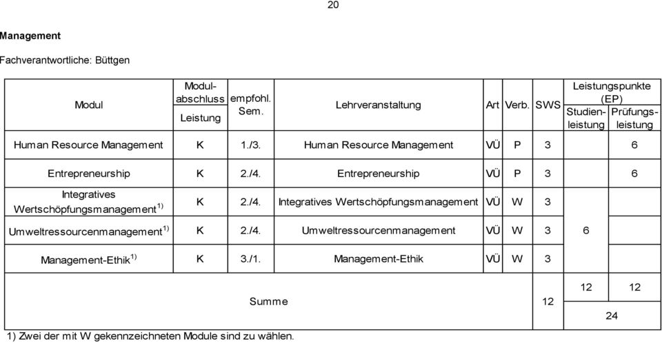 Entrepreneurship VÜ P 3 Integratives Wertschöpfungsmanagement 1) 2./4.
