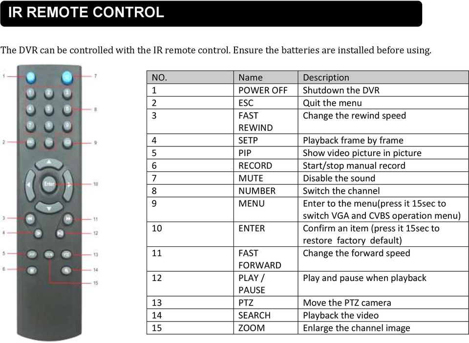 RECORD Start/stop manual record 7 MUTE Disable the sound 8 NUMBER Switch the channel 9 MENU Enter to the menu(press it 15sec to switch VGA and CVBS operation menu) 10 ENTER