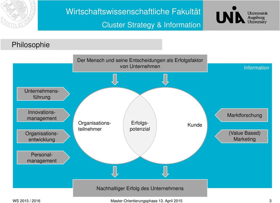 Erfolgspotenzial Organisationsteilnehmer Kunde Marktforschung (Value Based) Marketing