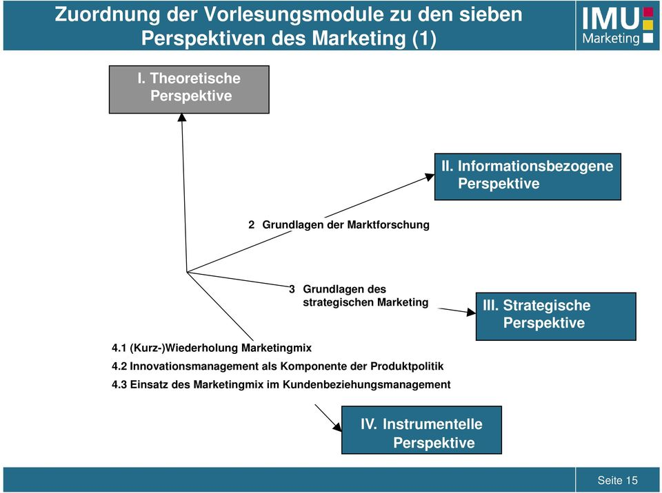 Strategische Perspektive 4.1 (Kurz-)Wiederholung Marketingmix 4.