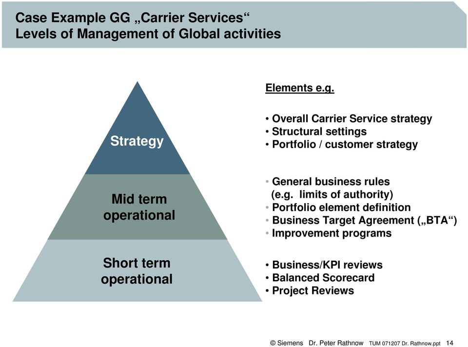 Strategy Overall Carrier Service strategy Structural settings Portfolio / customer strategy Mid term operational