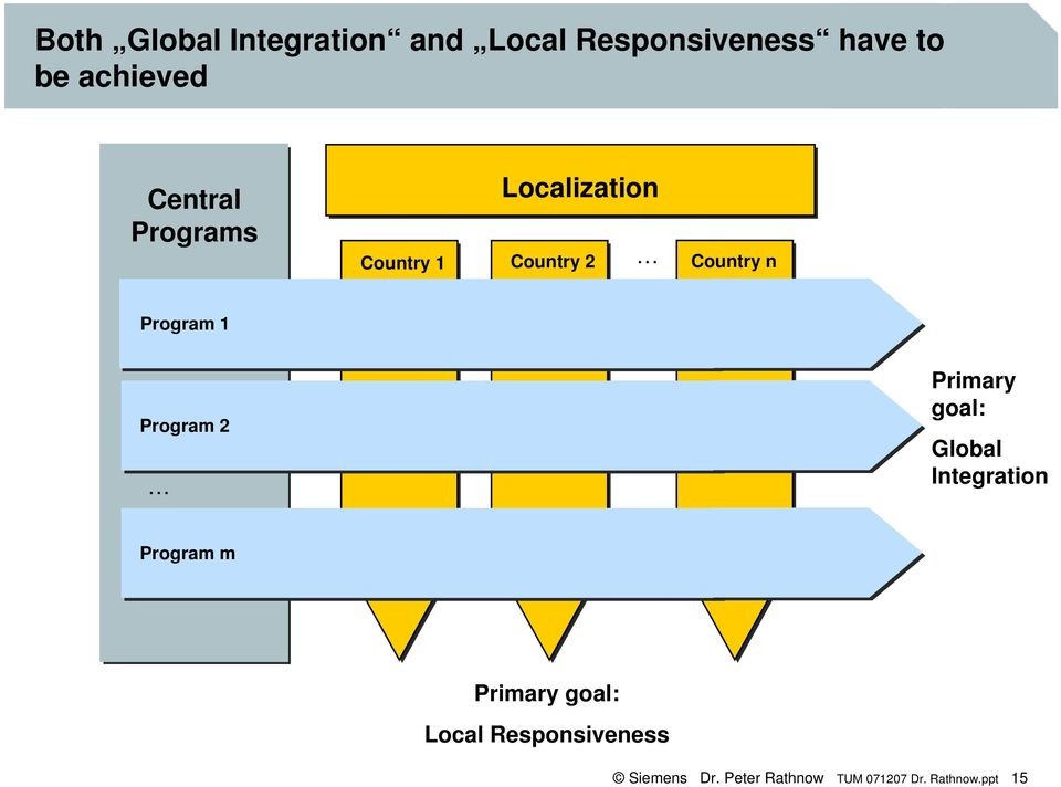 Program 2 1 Primary goal: Global Integration Program m1 Primary goal: