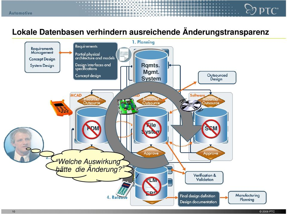Mgmt. System PDM File System SCM Welche