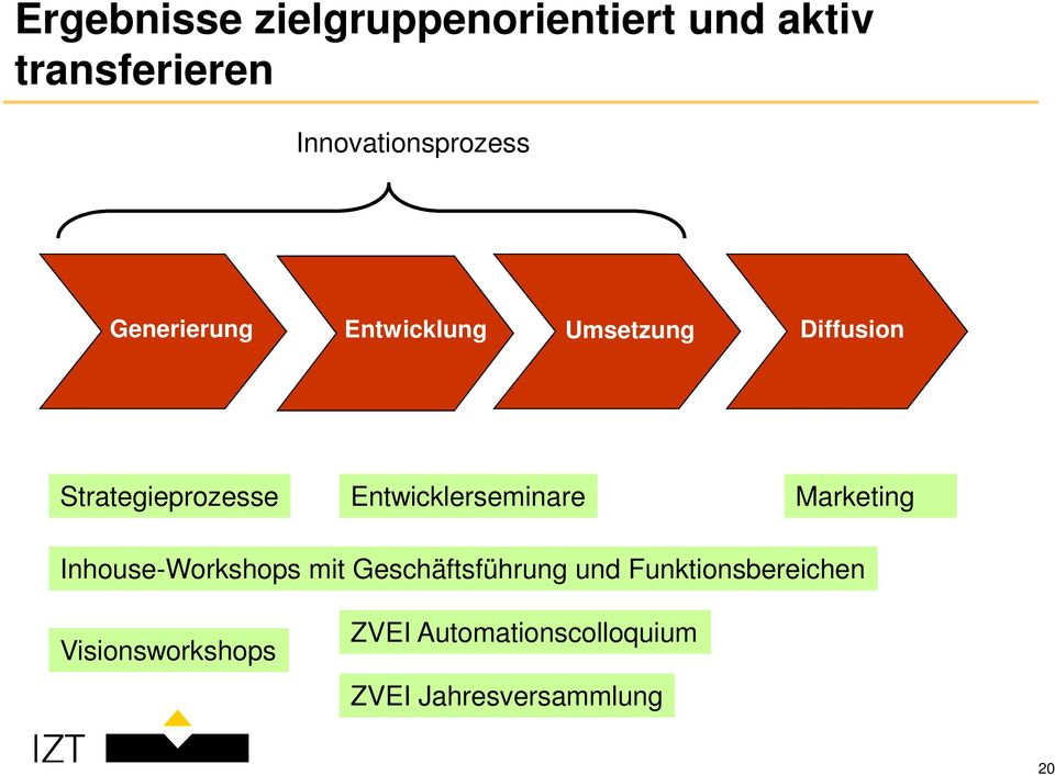 Strategieprozesse Entwicklerseminare Marketing Inhouse-Workshops mit