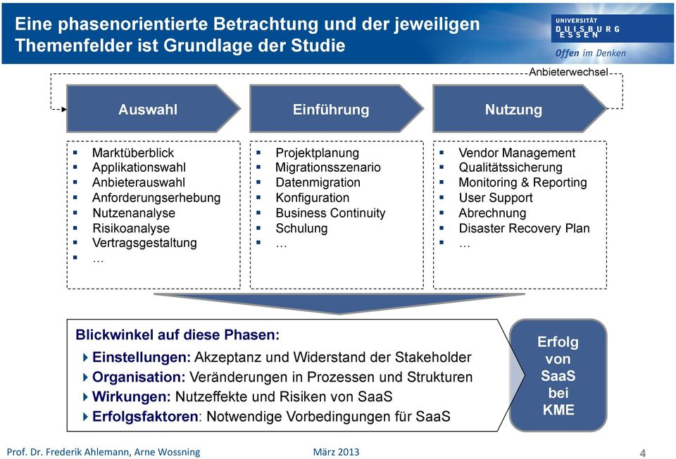 Vendor Management Qualitätssicherung Monitoring & Reporting User Support Abrechnung Disaster Recovery Plan Blickwinkel auf diese Phasen: Einstellungen: Akzeptanz und Widerstand der